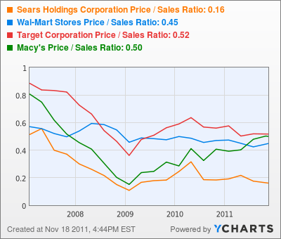 Sears Holdings Corporation Price / Sales Ratio Chart
